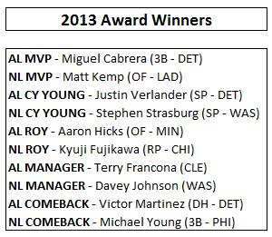 2013 Predictions - Individual Awards