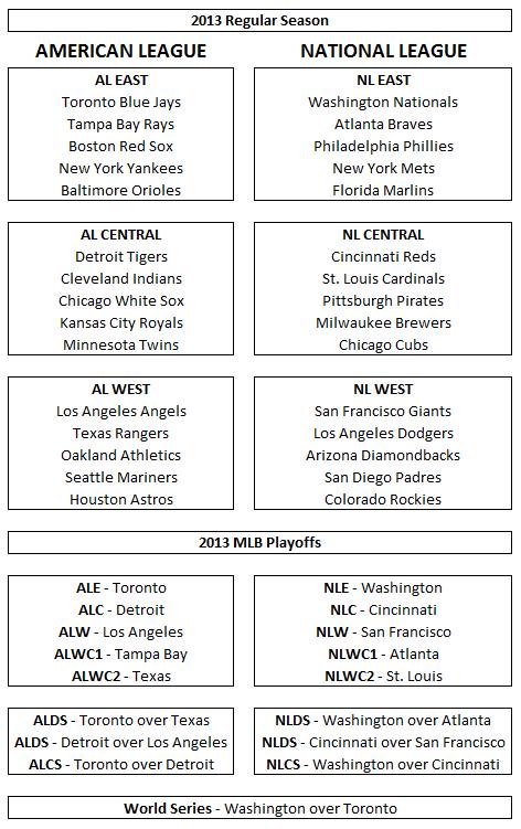 2013 Predictions