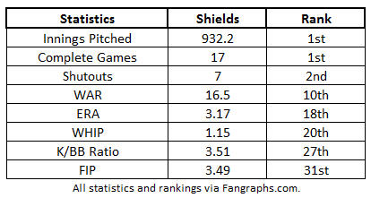 James Shields 2011-2014 Ranks